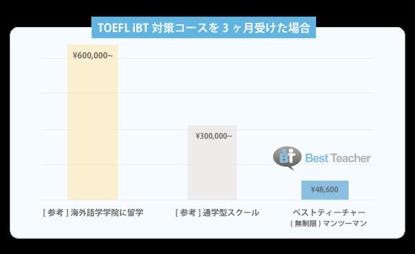 TOEFL iBT対策コース