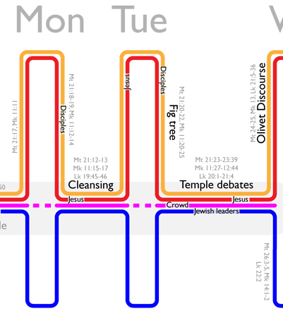 Event timeline of Holy Monday and Tuesday