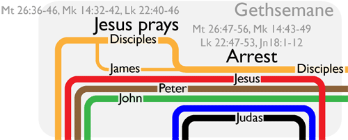 photo regarding Holy Week Activities Printable titled Holy 7 days Timeline Visualization - Bible Gateway Website