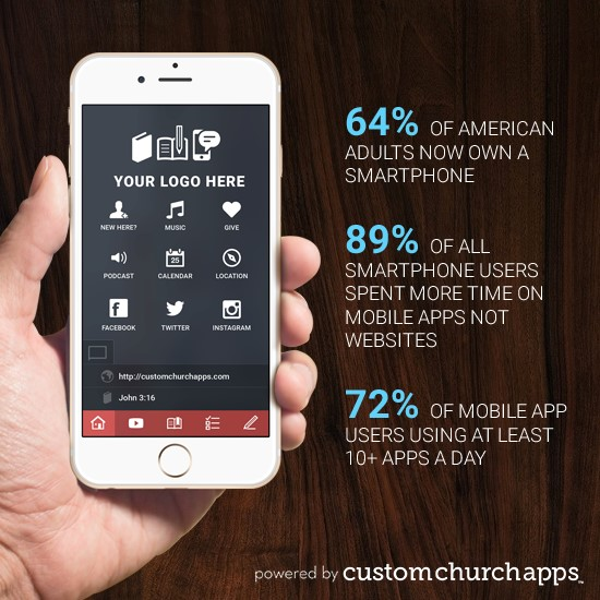 Pew Research also reports that 64% of American adults own a smartphone of  some kind.