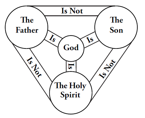 Political implications of the Trinity: Two approaches