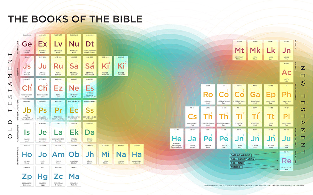 Click to enlarge the Books of the Bible chart from Visual Theology