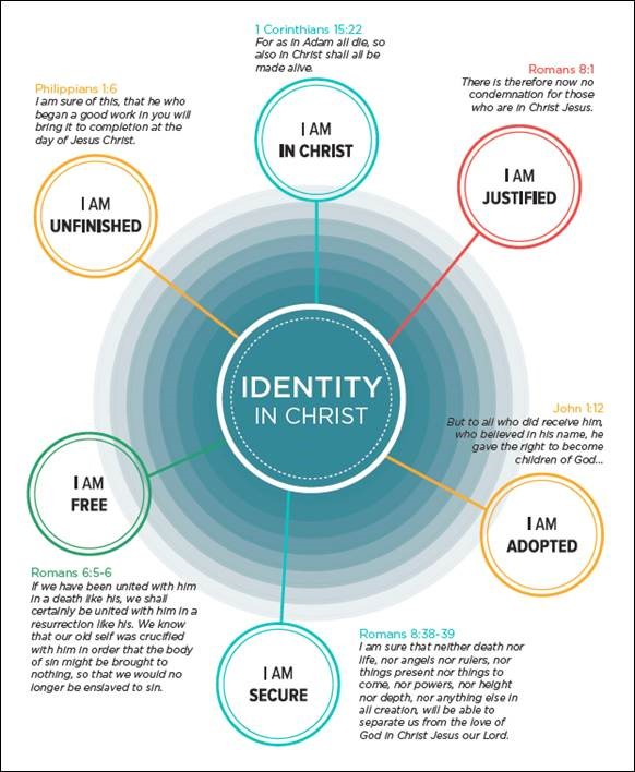 Click to enlarge the Identity in Christ chart from Visual Theology