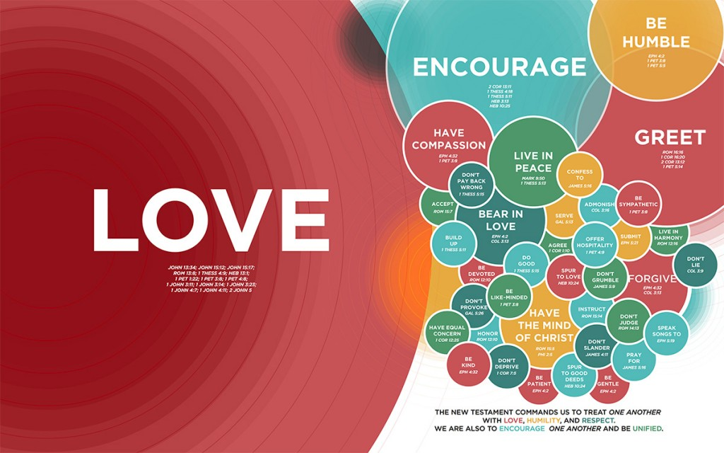 Click to enlarge the Relationship tag cloud from Visual Theology