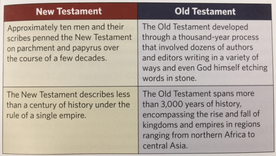 The chart of contrasts between the Old Testament and New Testament from the book How We Got the Bible by Timothy Paul Jones