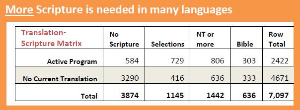 Wycliffe Global Alliance Scripture & Language Statistics 2016