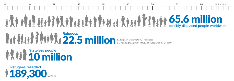 Refugee statistics from The UN Refugee Agency