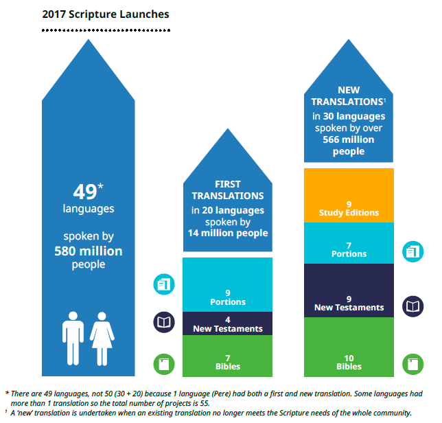 2017 UBS Scripture Launch chart; click to enlarge