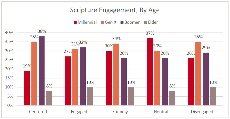 State of the Bible 2018 chart: Scripture Engagement by Age