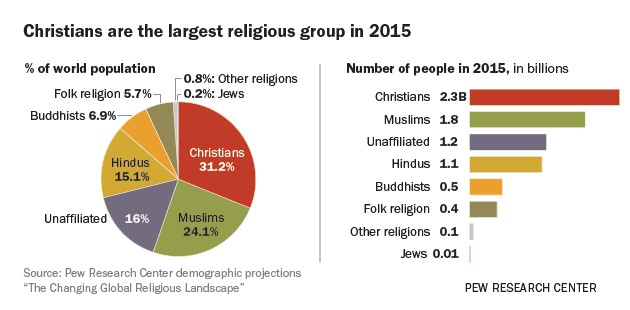 Click to enlarge this infographic of 2015 statistics by Pew Research Center