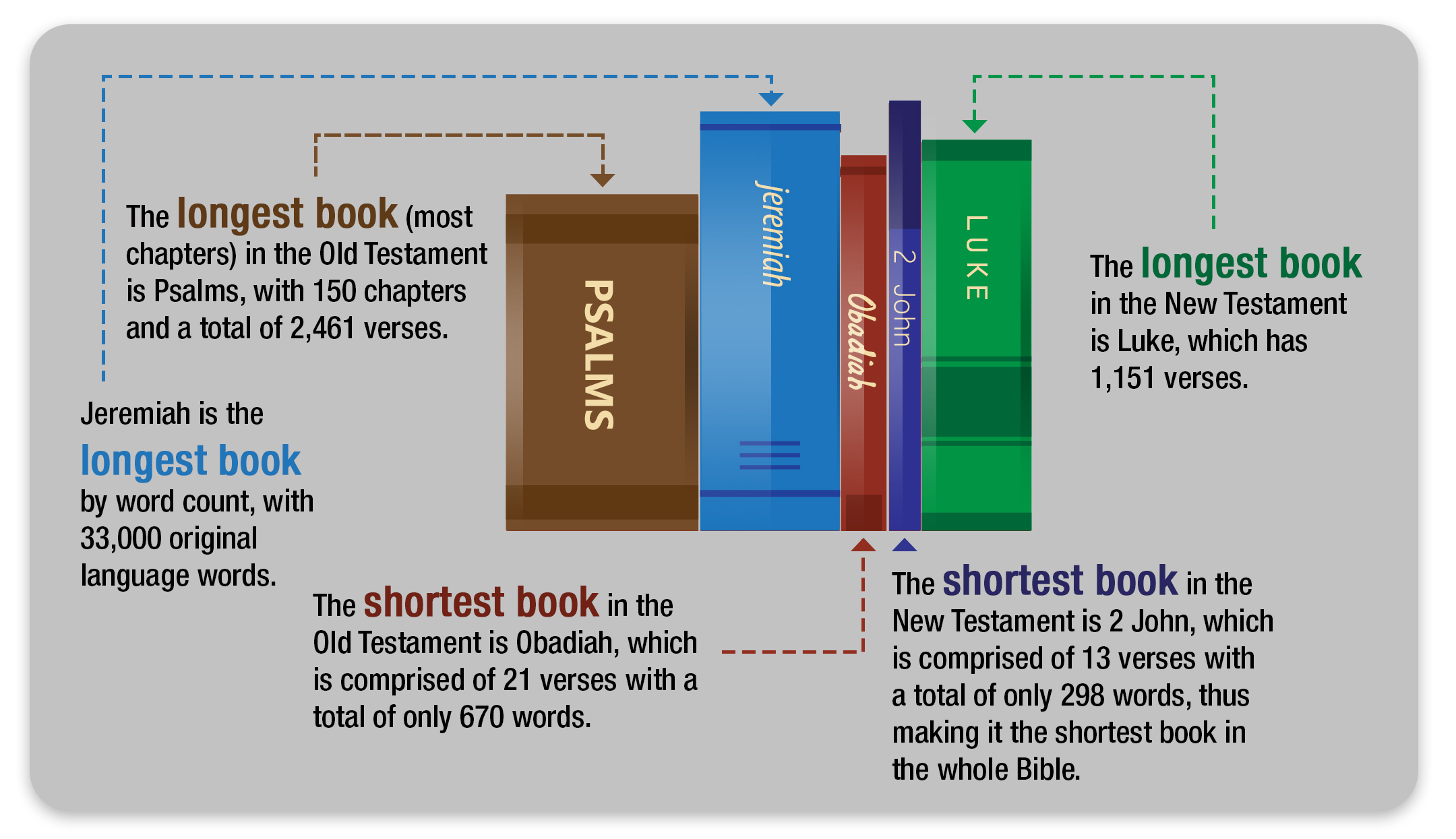 What Are the Longest and Shortest Books of the Bible