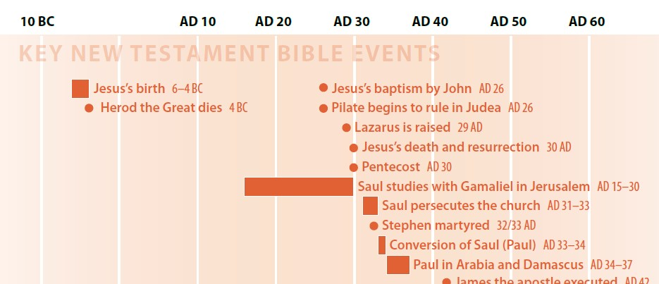 Click to enlarge: the CSB Baker Illustrated Study Bible includes charts