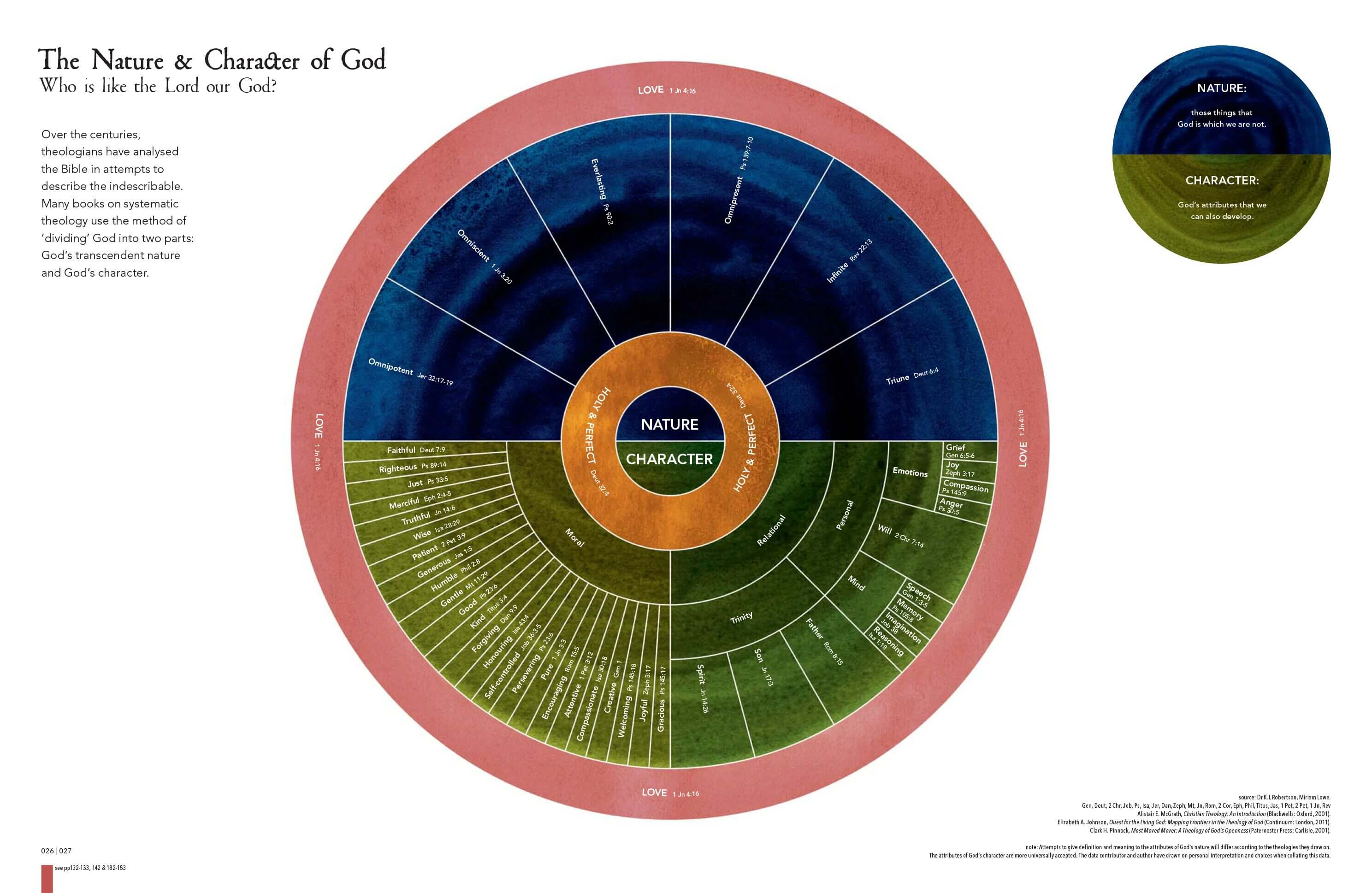 Click to enlarge this infographic depicting the nature and character of God in the Bible