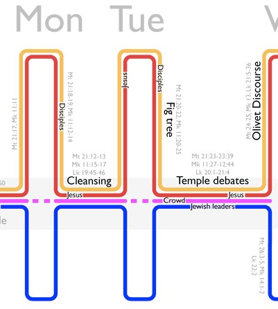 What Happened on Monday and Tuesday of Holy Week? - Bible