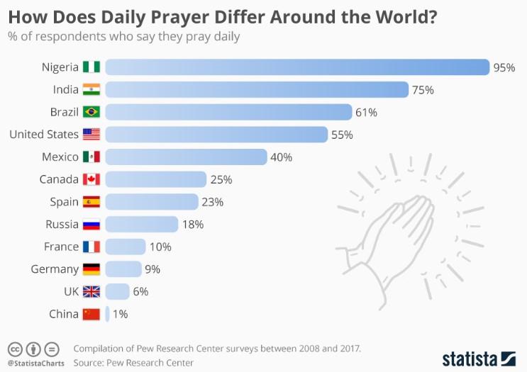 Chart measuring daily prayer around the world