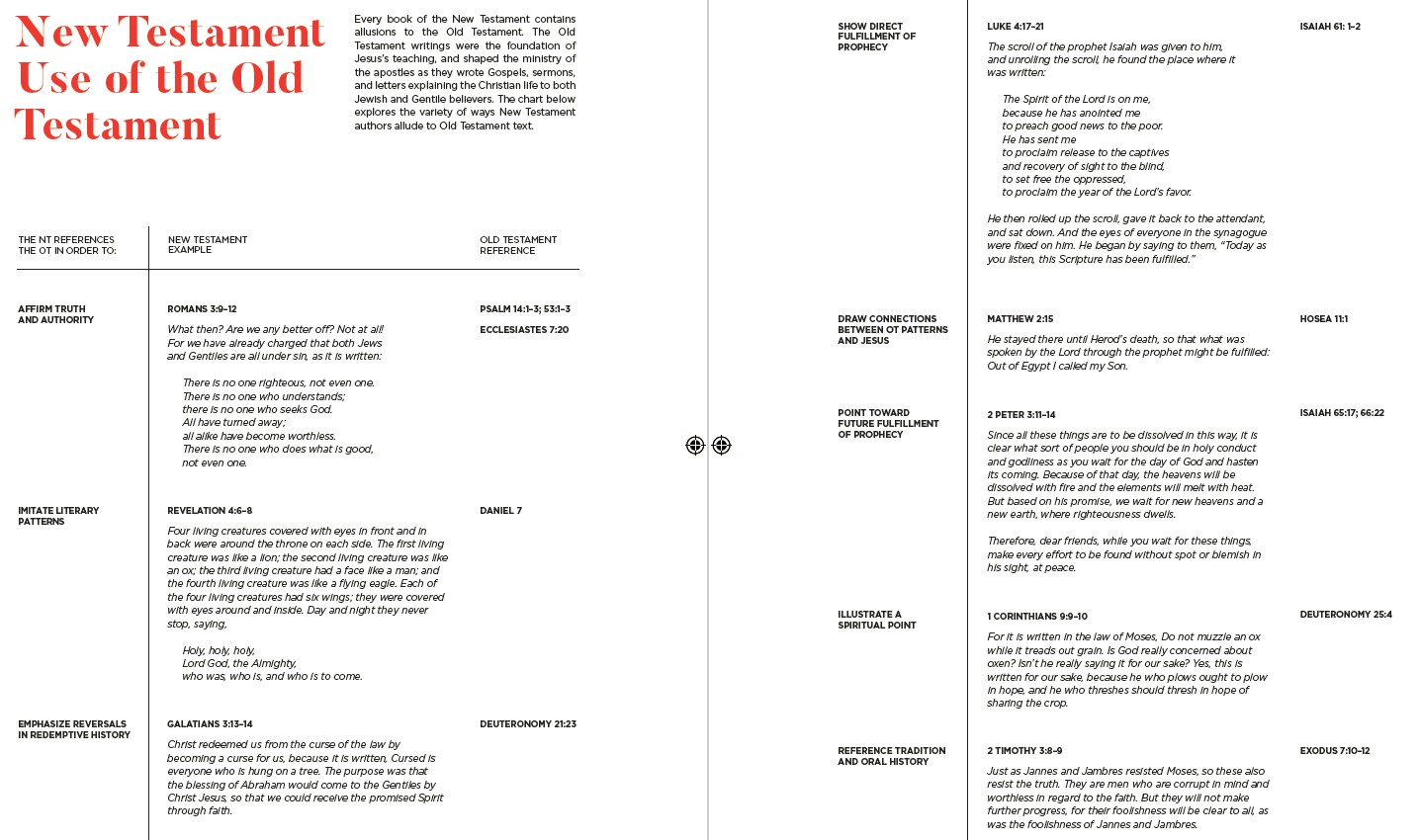 Click to enlarge the New Testament Use of the Old Testament infographic