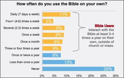 Chart from State of the Bible 2021