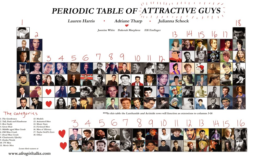 The periodic table of attractive guys black girl nerds the periodic table of attractive guys urtaz Choice Image