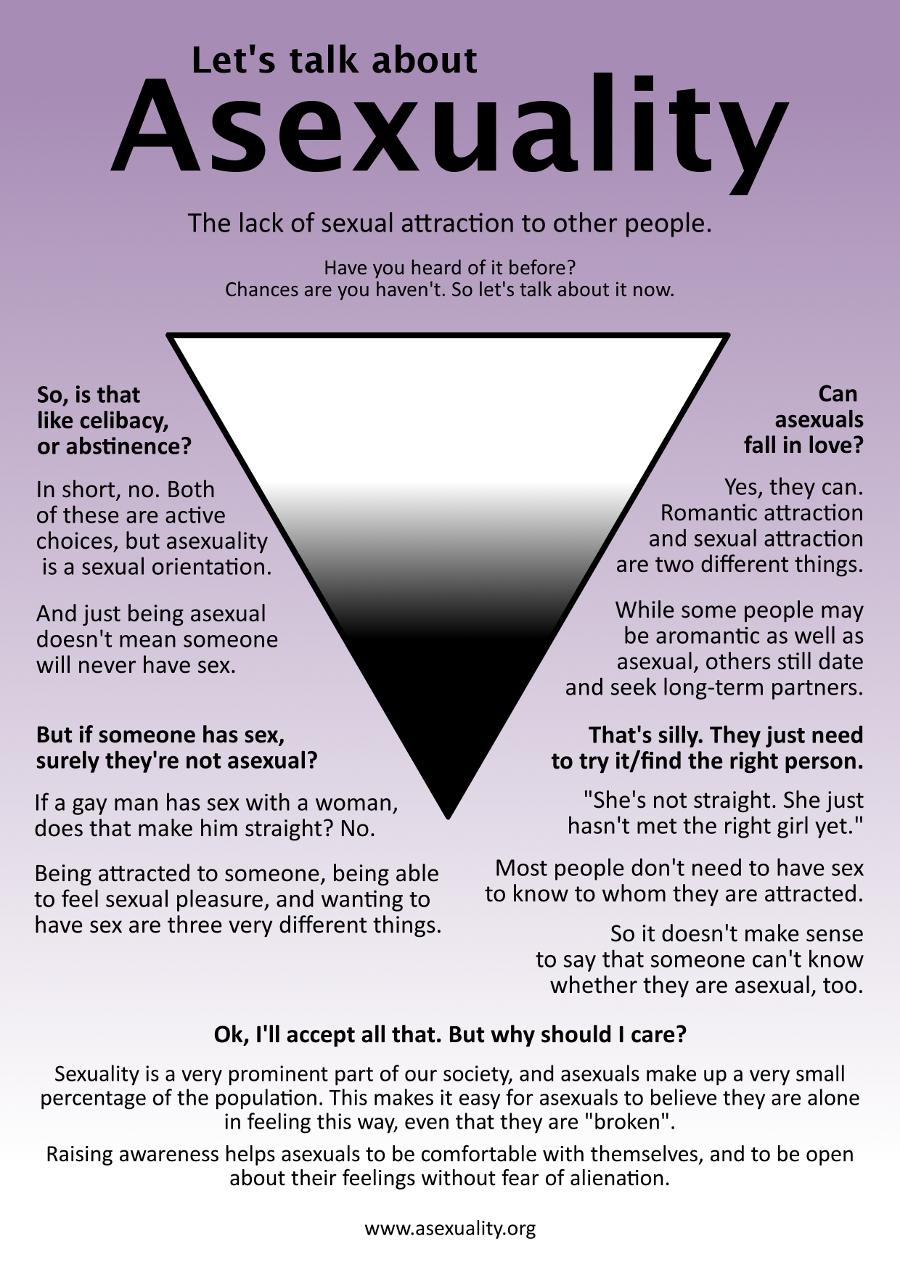 Asexuality advice tumblr