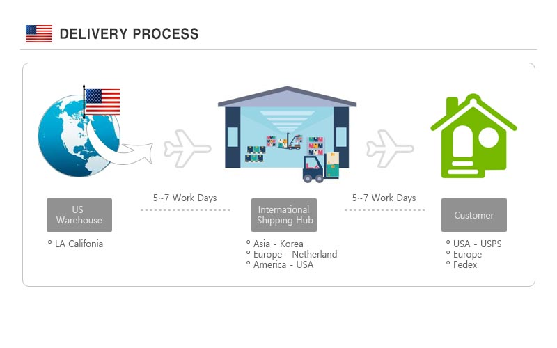 International delivery process