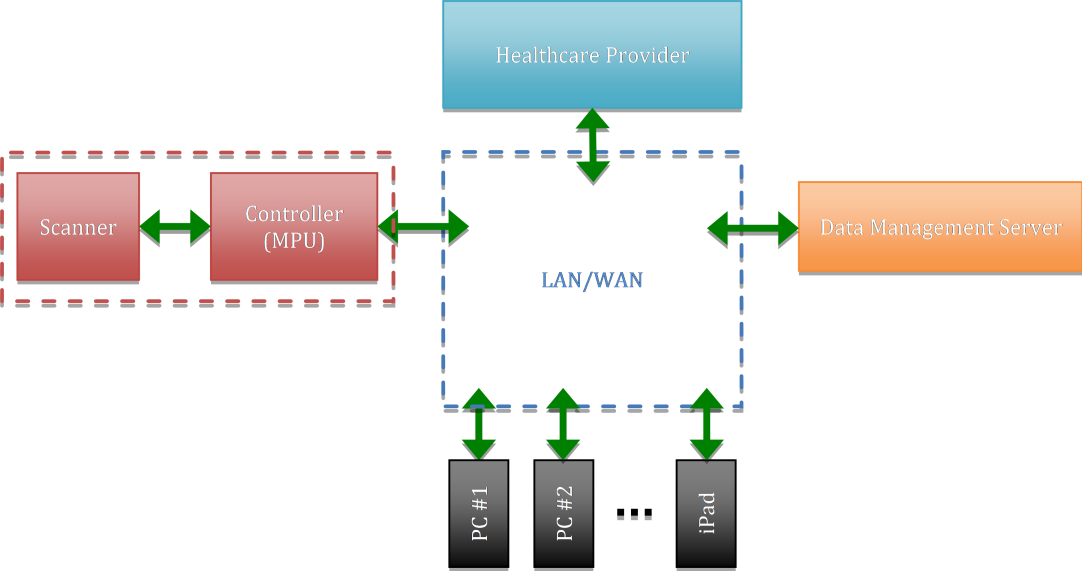A broad connection scheme for the system