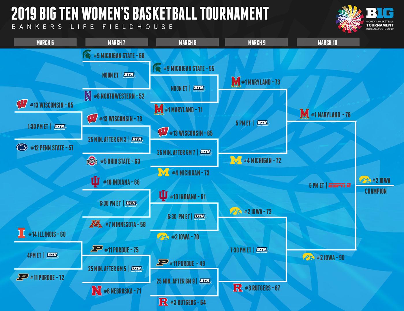 Big Ten Basketball Schedule 2019 2019 Big Ten Women's Basketball Tournament   Big Ten Conference