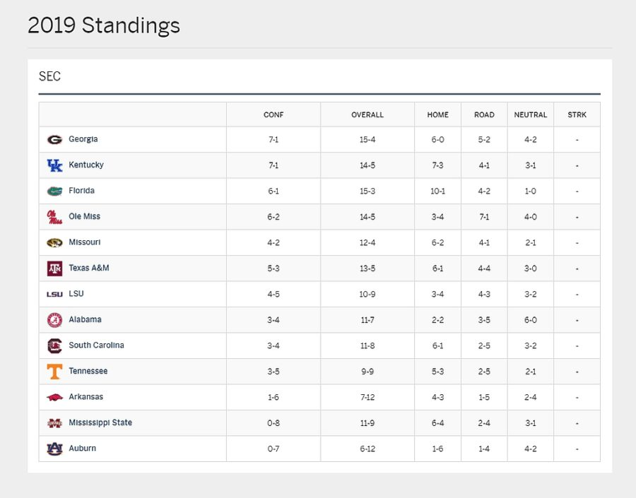 2019-10-24 SEC Volleyball Standings