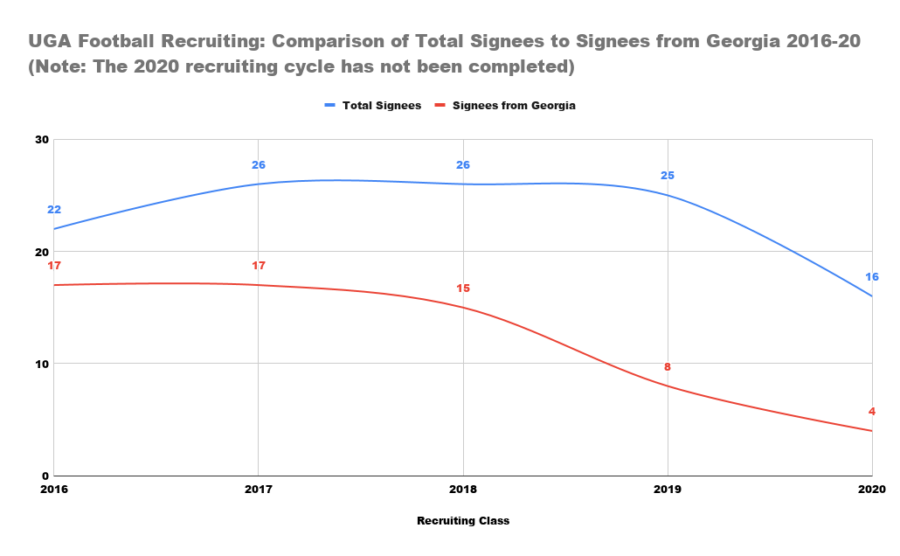 UGA Football Recruiting: Comparison of Total Signees to Signees from Georgia 2016-20 (Note: The 2020 recruiting cycle has not been completed)