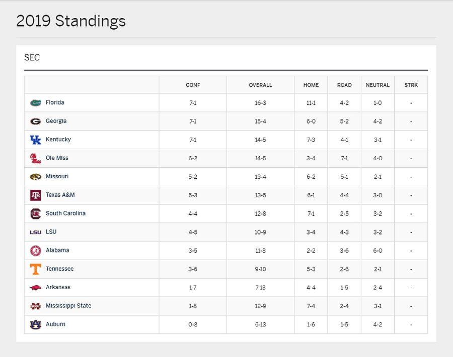 2019-10-26 SEC Volleyball Standings
