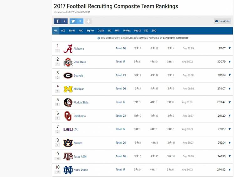 247 Sports 2017 Team Recruiting Rankings 01-03-2017