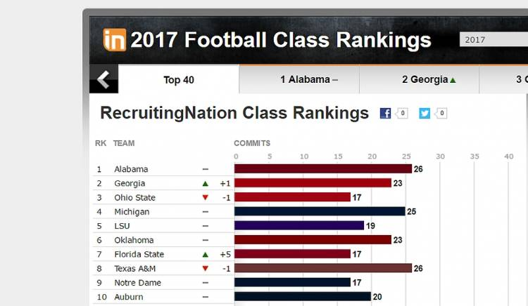 ESPN 2017 Team Recruiting Rankings 01-03-2017