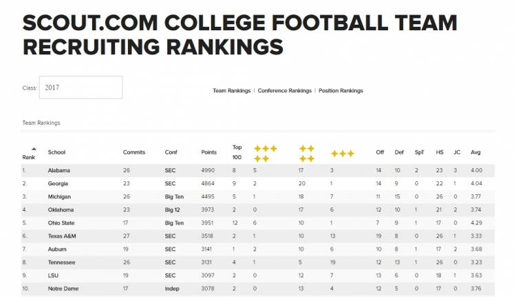 Scout 2017 Team Recruiting Rankings 01-03-2017