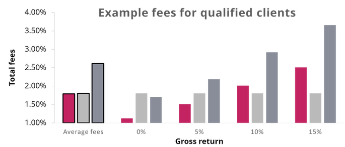 Example fees for qualified clients
