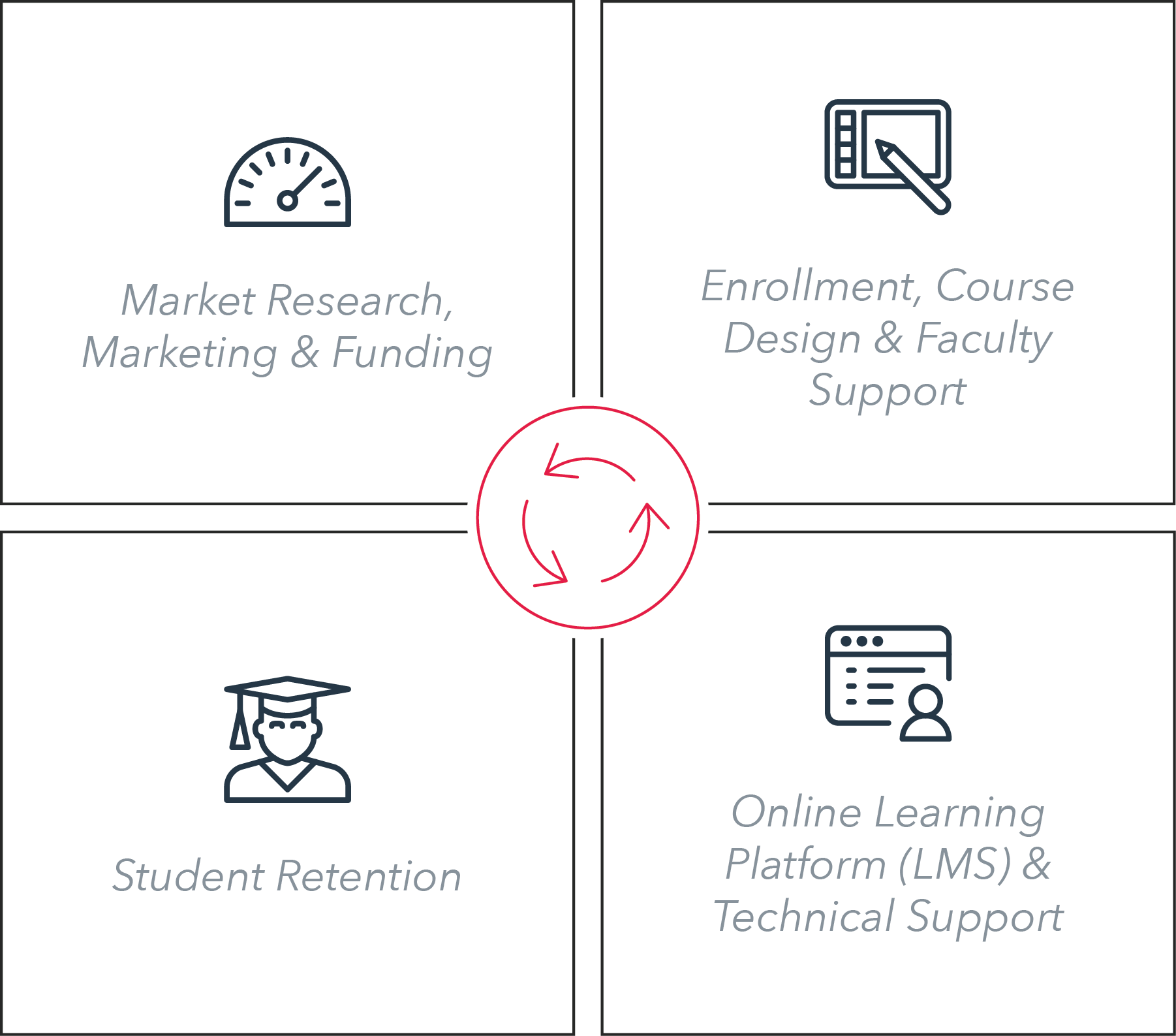 Journey map through Marketing, Enrollment, LMS and Student Retention