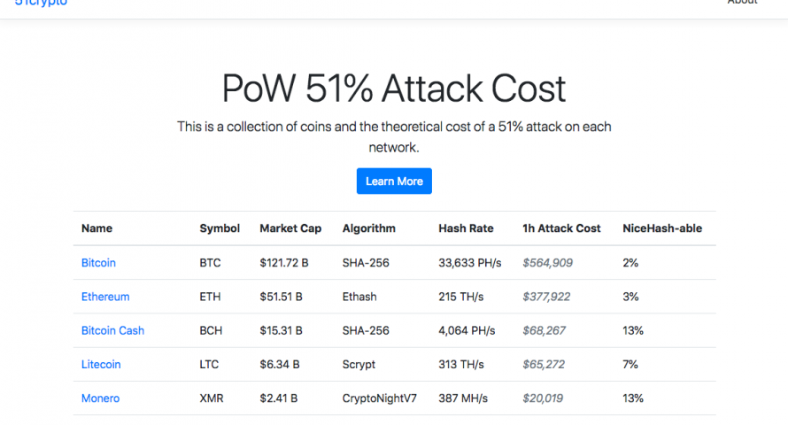 how much to 51 attack cryptocurrencies