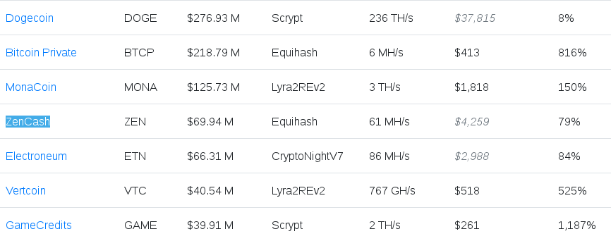 Pornhub currencies