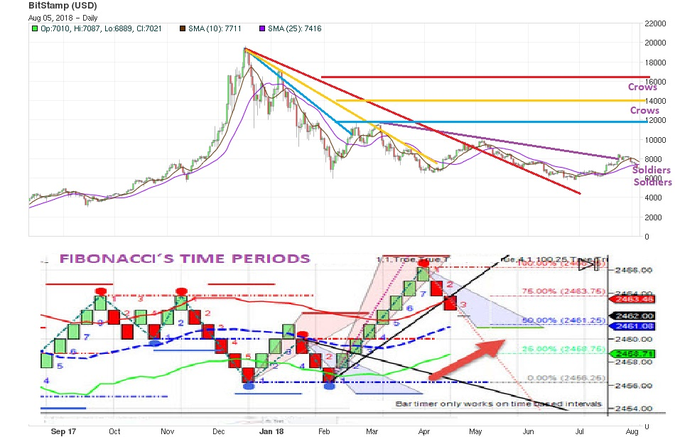 Bitcoin Price chart 5 August mid