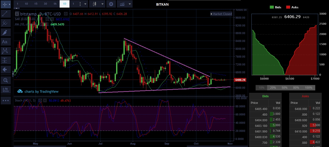 bitcoin price technical analysis