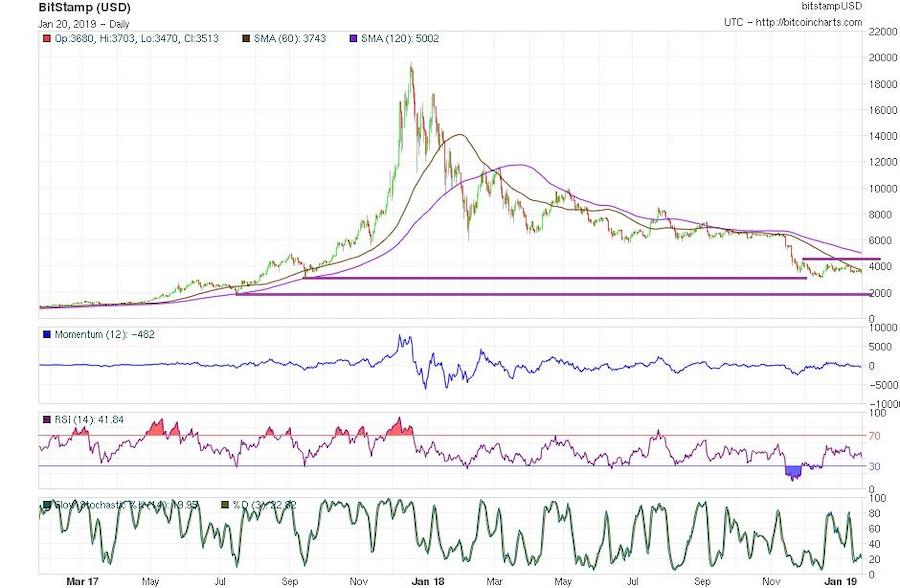 Bitcoin Price Analysis Long Term 20 Jan 2018