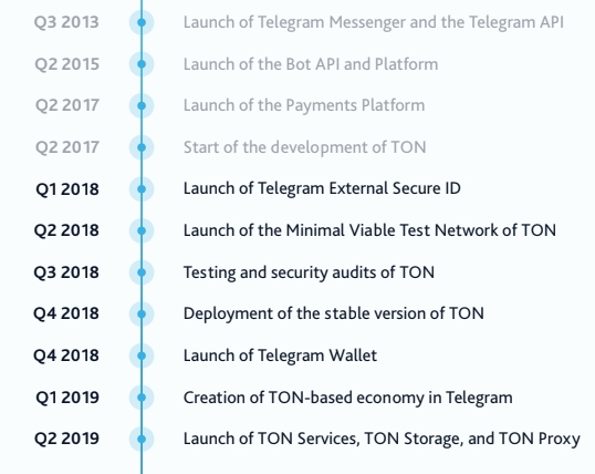 Pavel Durov Will Launch Telegram's TON for Everyone, Till March 2019