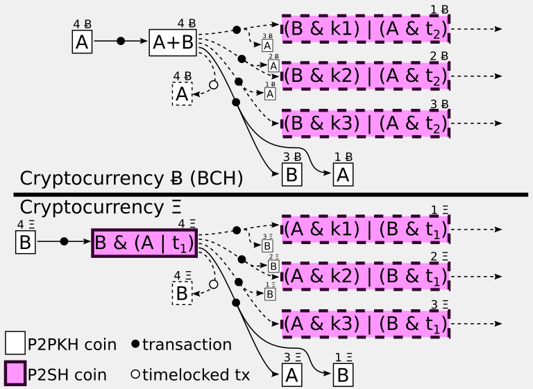 Diagram of how Schnorr signatures mask atomic swaps
