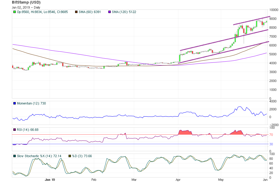 Bitcoin Price Analysis 2June NEAR