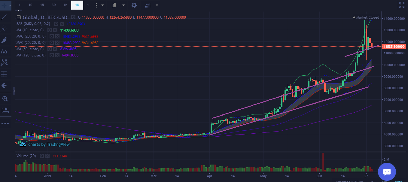 Bitcoin Price Technical Analysis Chart 1 July 2019 MID