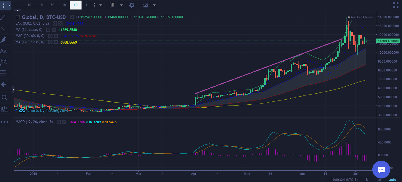 Bitcoin Price Technical Analysis July 7 2019 - Mid-Term