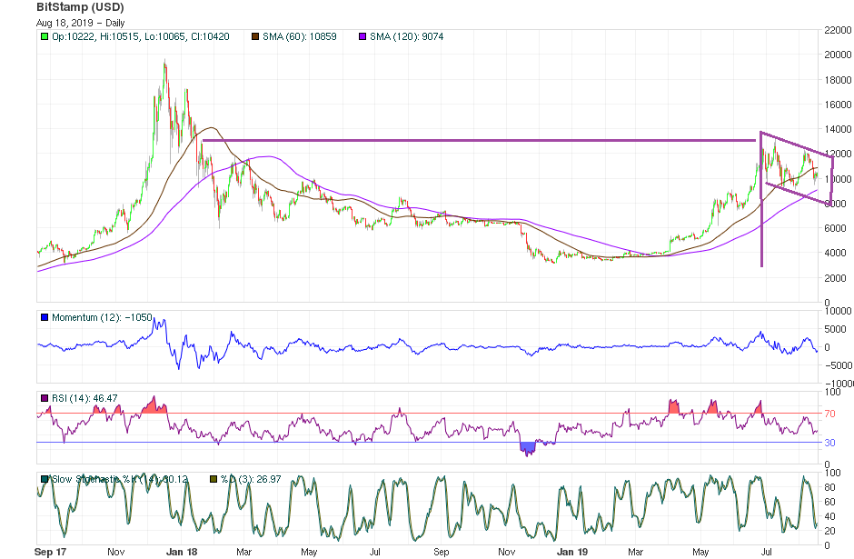 Bitcoin Price technical analysis August 18th 2019 - Long-term