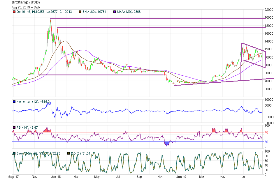 Bitcoin Price Technical Analysis August 25 2019 - Long-Term