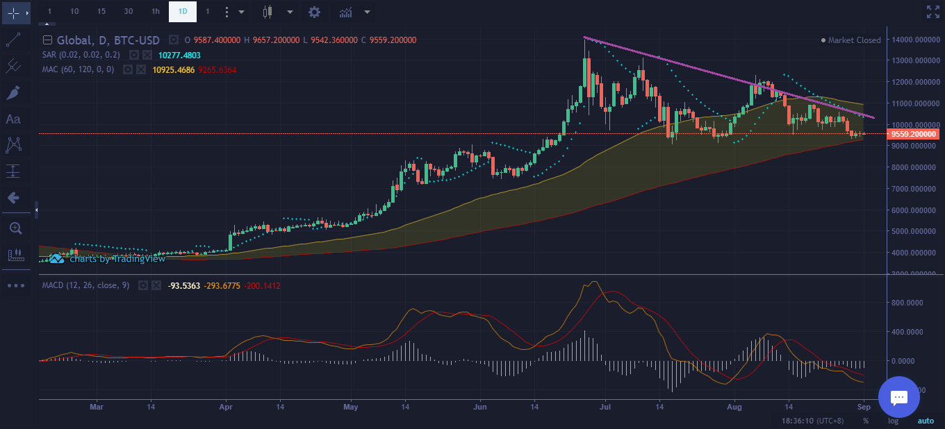 Bitcoin Price chart Sept 1, 2019 - Mid-Term