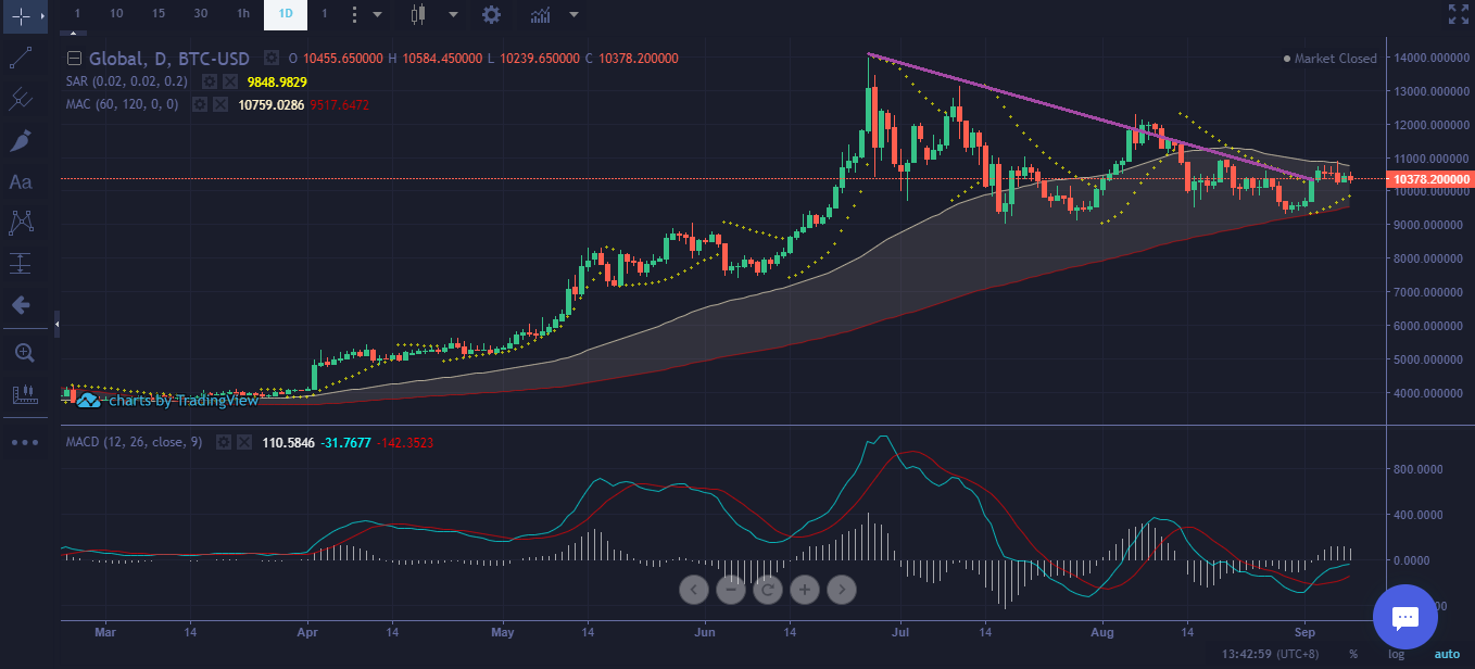Bitcoin Price Technical Analysis Sept 8 2019 - Mid-Term
