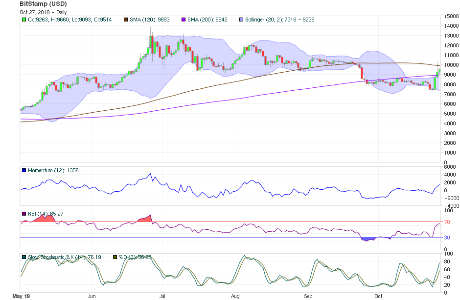 Bitcoin Price Technical Analysis Oct 27th 2019 - Short-Term
