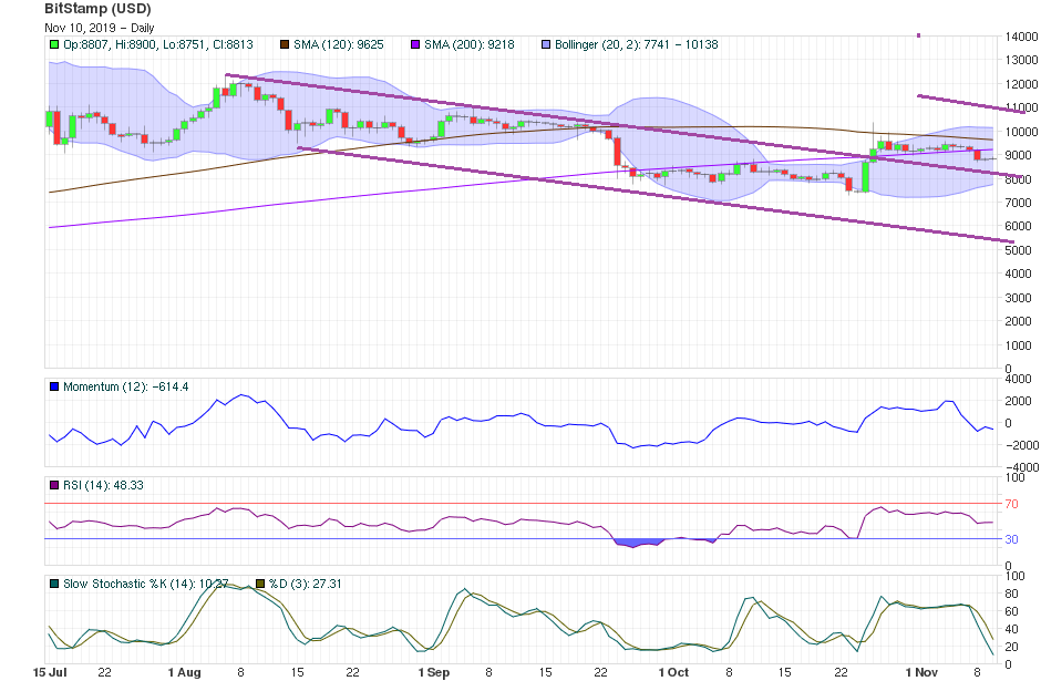 Bitcoin Price Technical Analysis Nov 10th 2019 - Short-Term